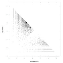 Photo: Decomposition of Irregular primes - decomposition into weight * level + jump