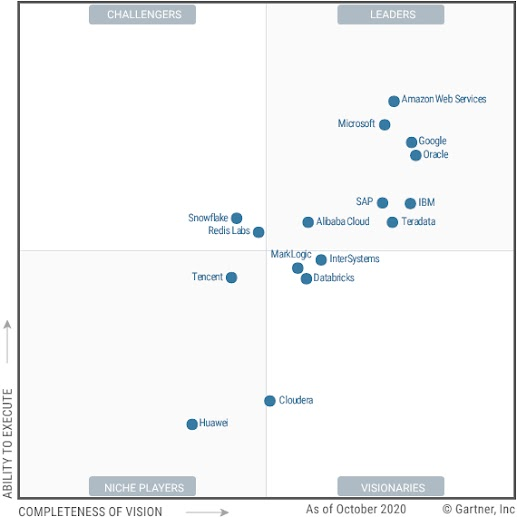Ex: 2019 Gartner Magic Quadrant Report that shows Google Cloud as a leader in ...