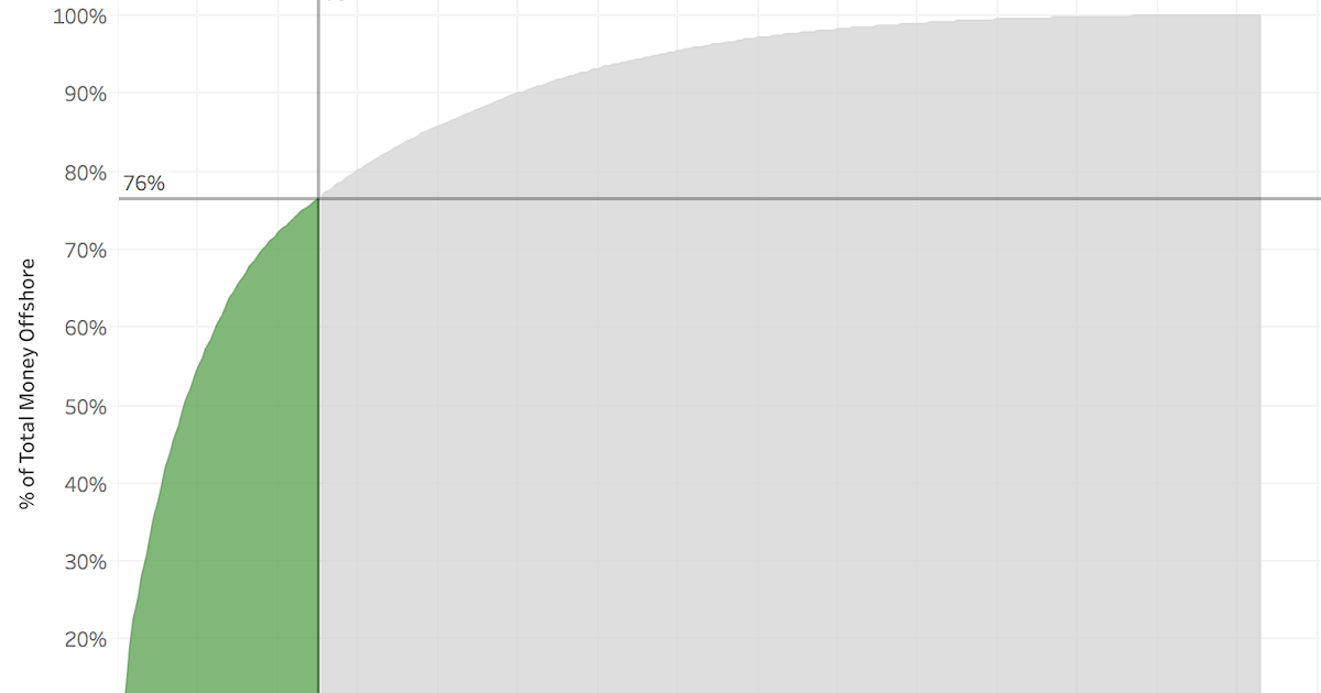 Tableau Tip Tuesday How To Create A Two Color Pareto Area Chart