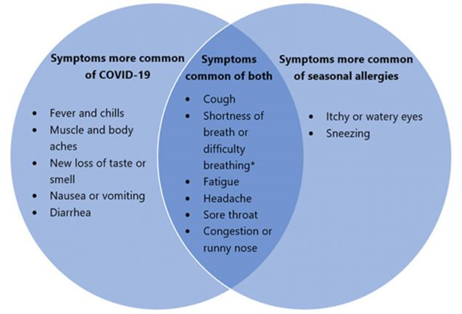 , Allergy and COVID-19