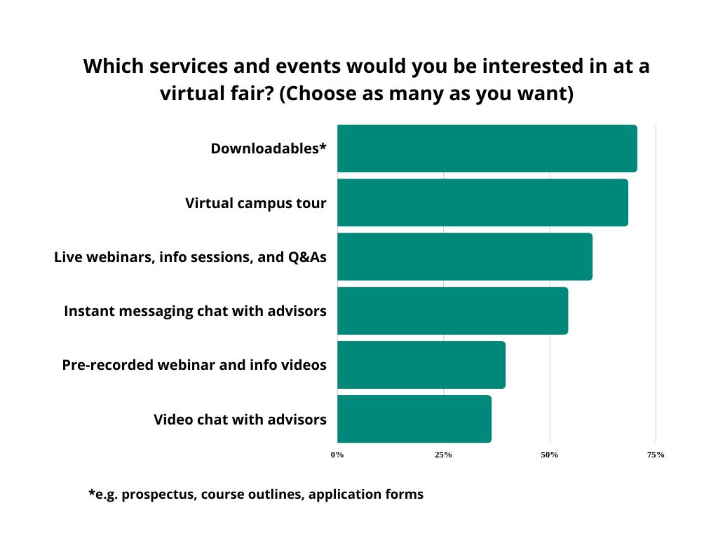 service virtual fair