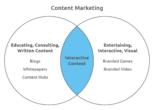 Why Interactive Content Marketing is the Future | Convince and Convert: Social Media Strategy and Content Marketing Strategy
