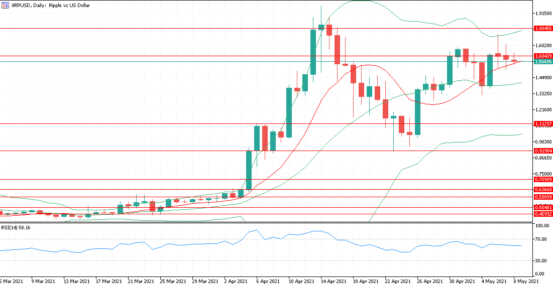XRPUSD chart with support and resistance lines RSI.png