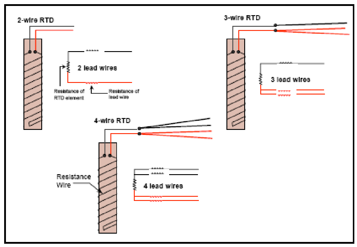 Explain Rtd Construction And Types Of Rtd Paktechpoint