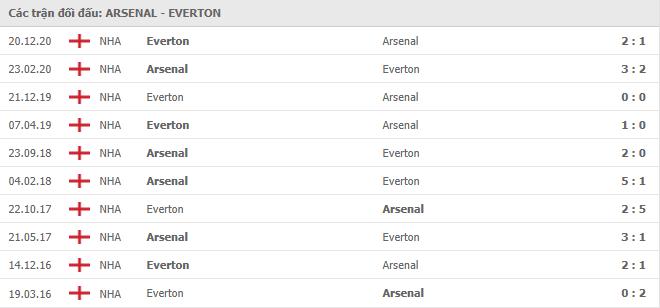 10 cuộc đối đầu gần nhất giữa Arsenal vs West Bromwich
