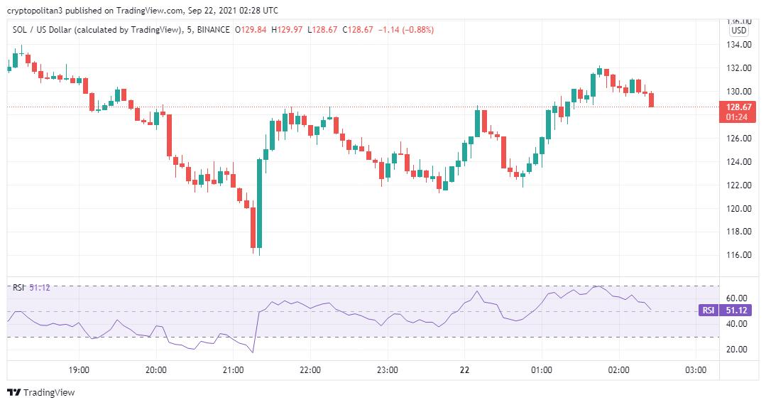 Solana Price Analysis: SOL/USD aims $150 1