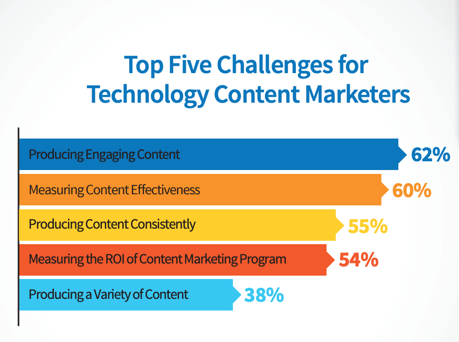 tech content marketer challenges
