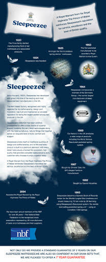 Infographic of the Sleepeezee timeline