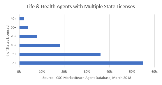 Multiple State License April Flash