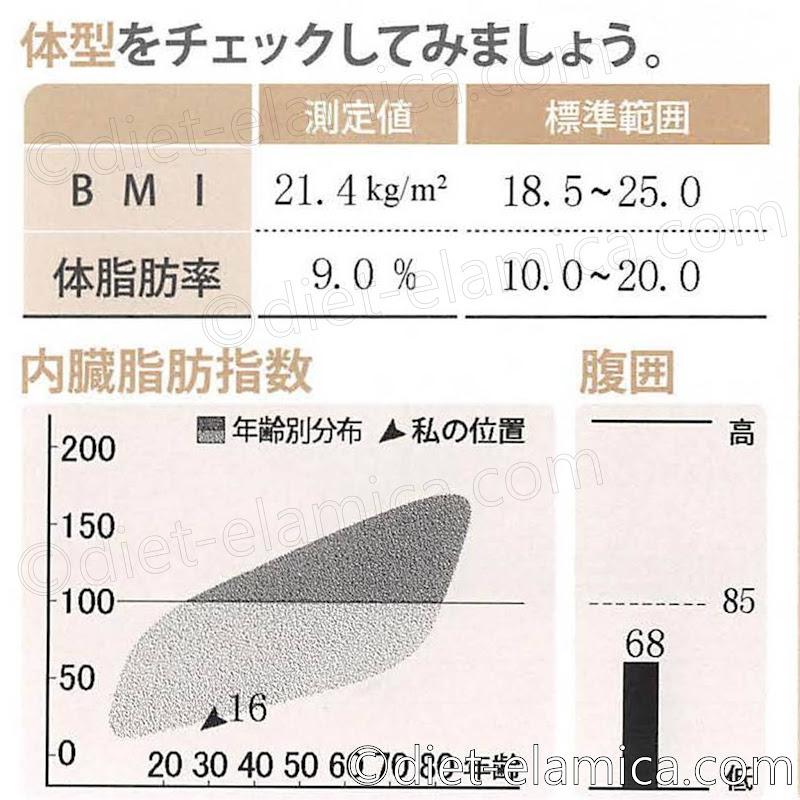 体脂肪率9.0%