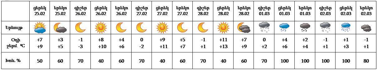 http://mes.am/u_files/image/2021%20YEGHANAK/February/aarmenian%20weather%2025_02_2021____2222.jpg