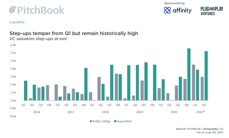 Pitchbook !H 2021 VC Valuations IPO and M&A Step Ups
