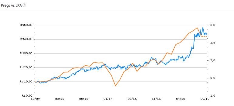 Gráfico EGIE3: Lucro Empresa vs Preço da Ação