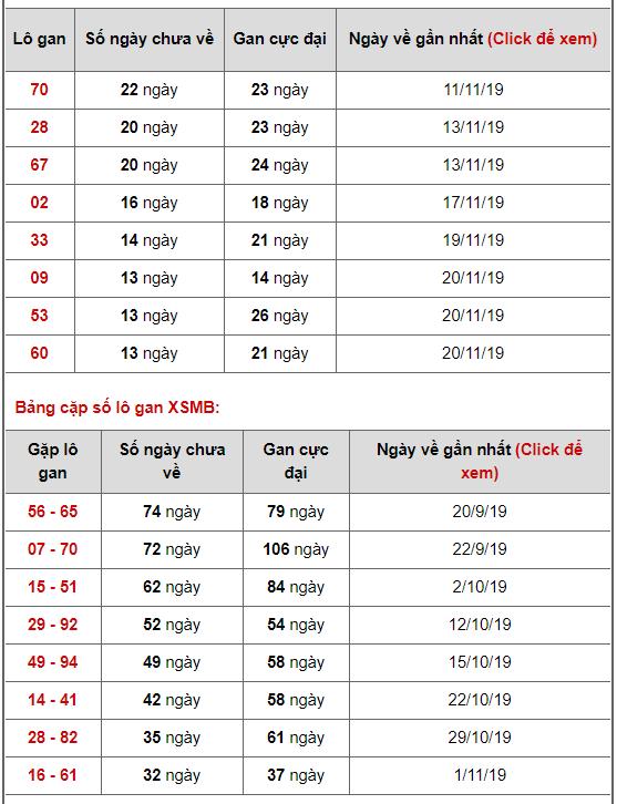 Bảng thống kê lô gan ngày 04/12/2019