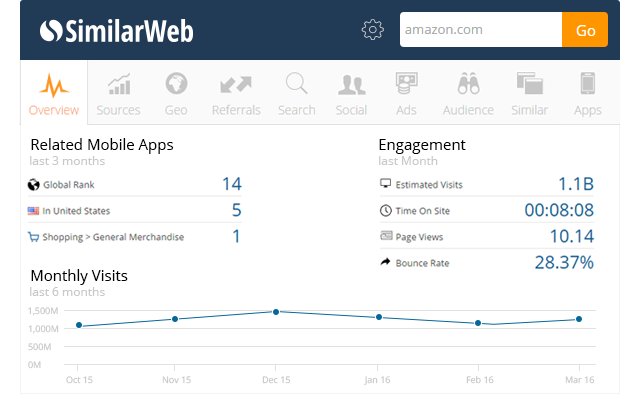SimilarWeb - Site Traffic Sources and Ranking chrome extension