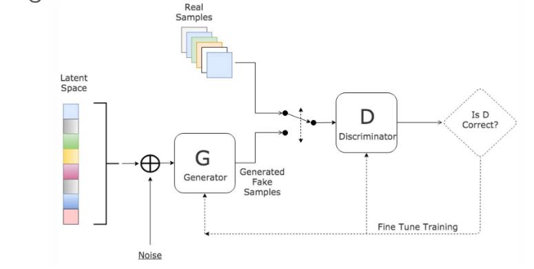 Illustration of GAN framework