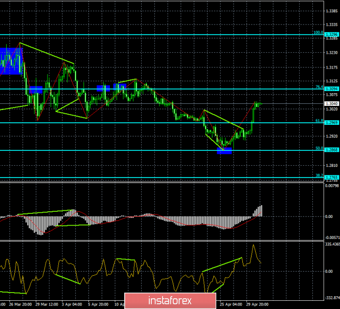 Analysis of GBP/USD divergences for May 1st. The pound surprised by the growth.