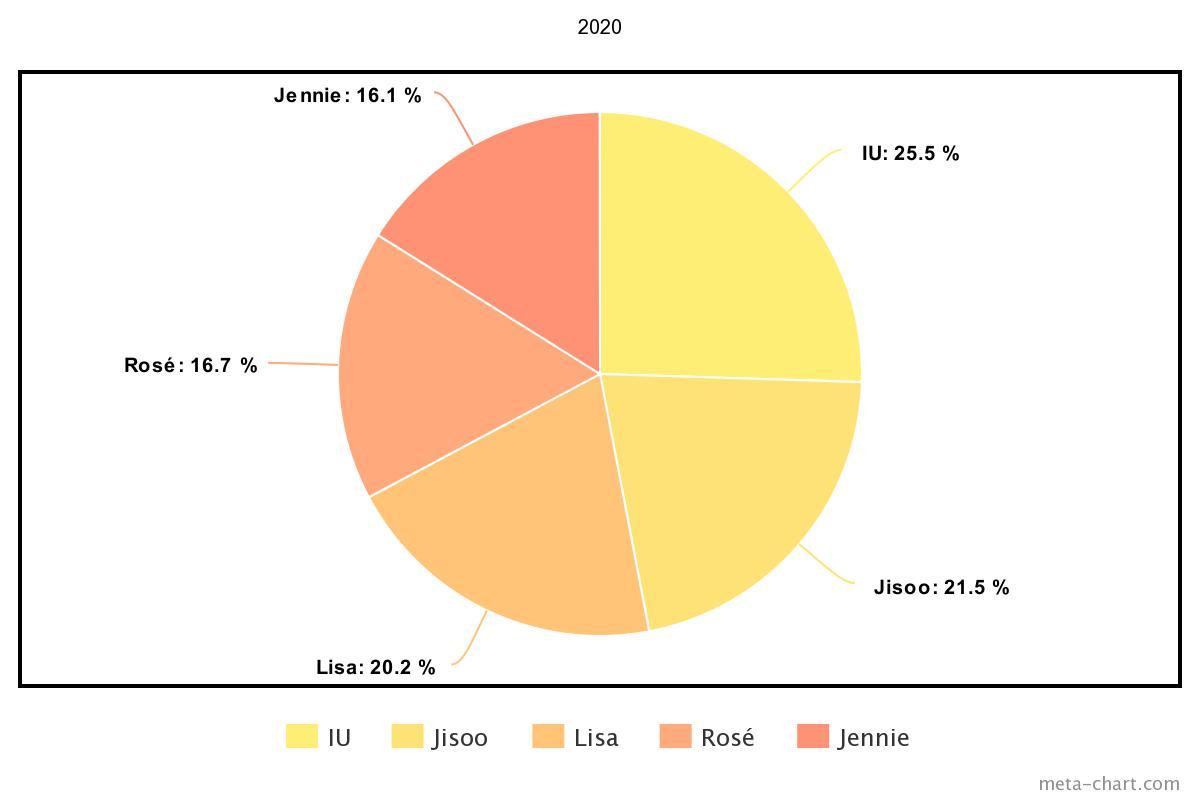 meta-chart - 2021-03-08T145349.436