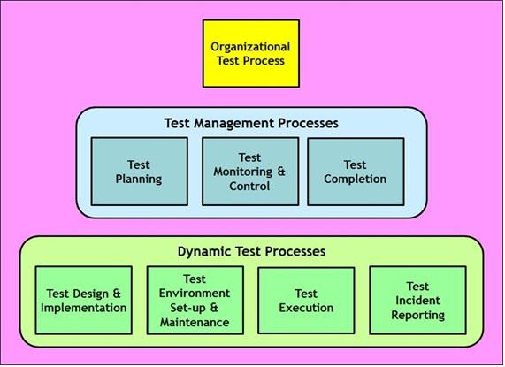 Detailed View of the ISO/IEC/IEEE 29119 Test Process model