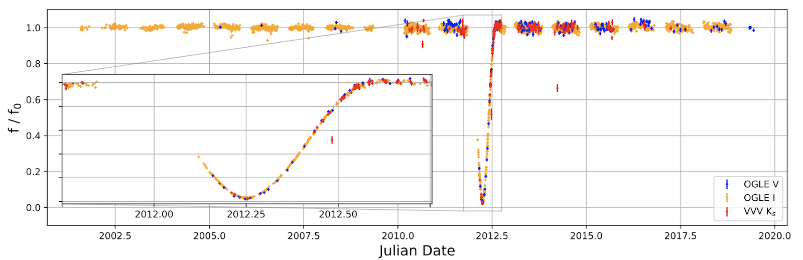 Plot shows orange, blue and red points representing I, V and Ks band flux of the star from 2002 to 2020. All points have values around 1 from 2002 to 2012 and 2013 to 2020. Between 2012 to 2013, there is a smooth decline to 0.03 and a symmetric rise back to 1.