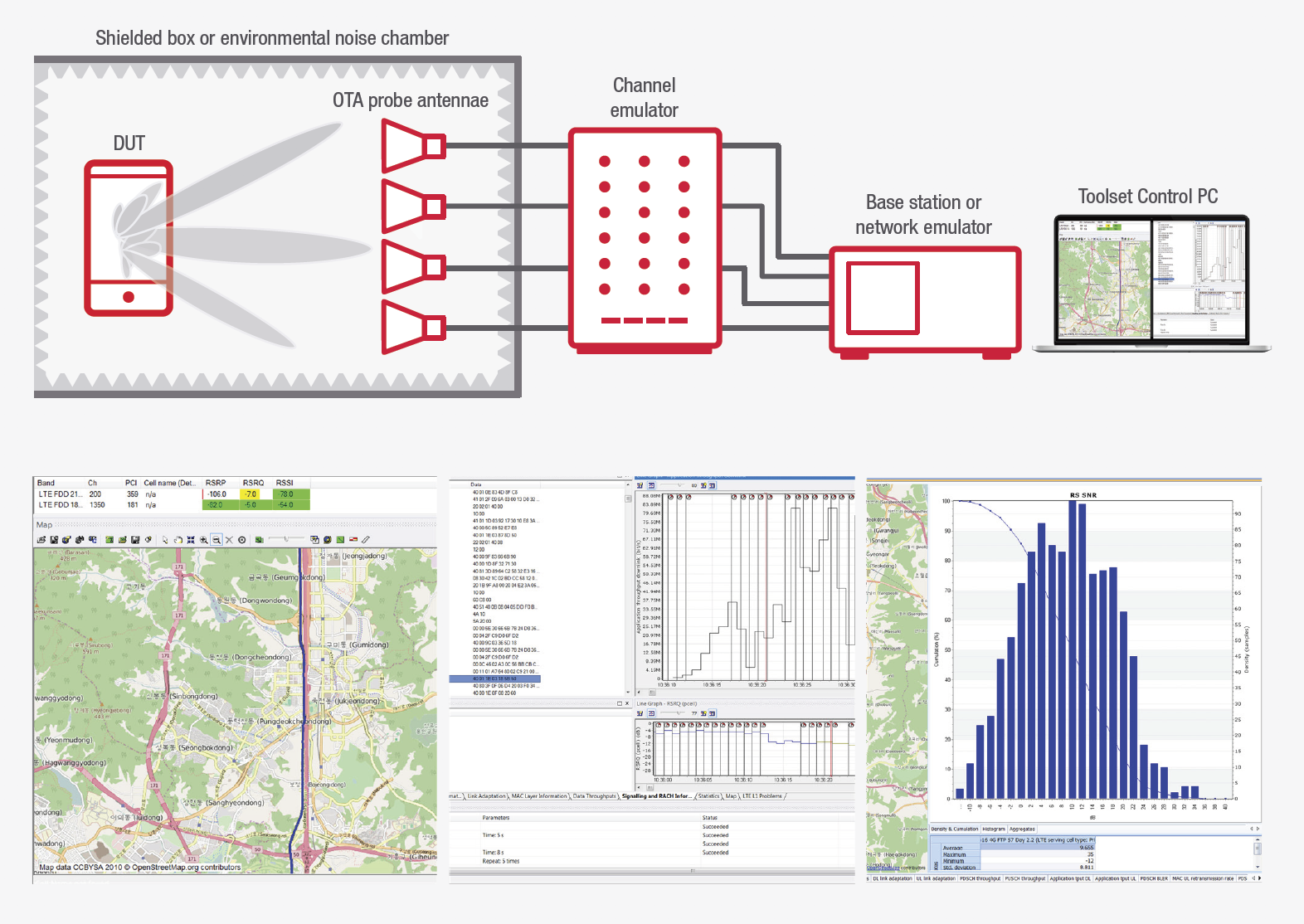 Figure 3. Use virtual drive test to assess true performance and interoperability of networks in the laboratory