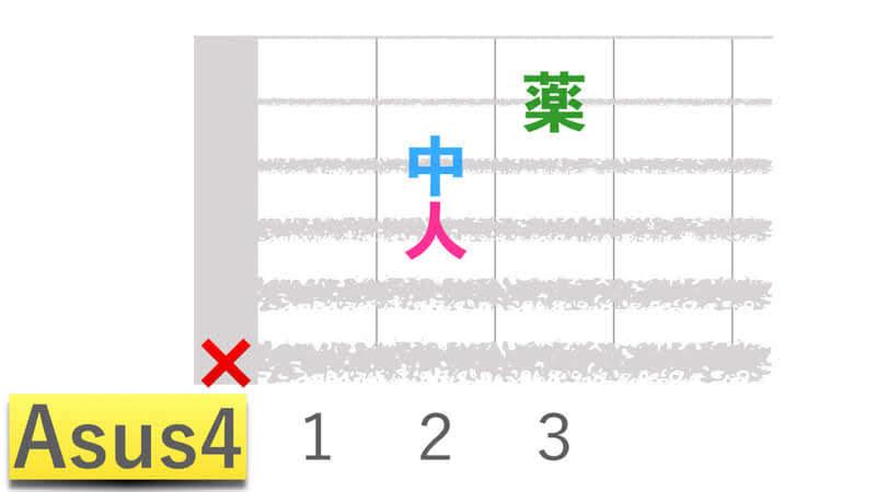 ギターコードAsus4エーサスフォーの押さえかたダイアグラム表
