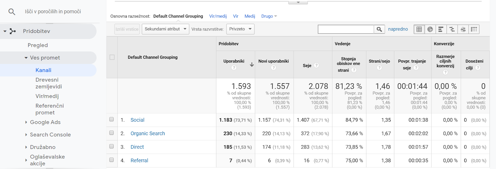 Google Analytics kanali