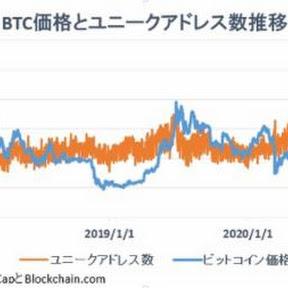 「メトカーフの法則」ビットコイン価格は割安の可能性も【フィスコ・ビットコインニュース】