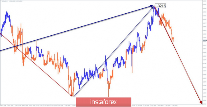 Simplified wave analysis of GBP / USD for February 6