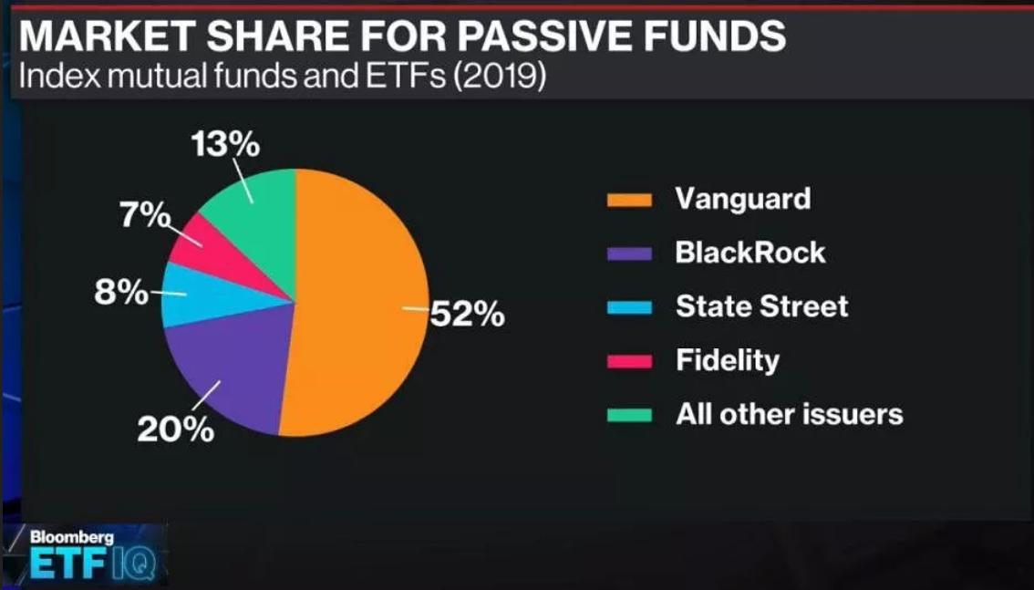 Vanguard największym dostawcą inwestowania pasywnego w USA