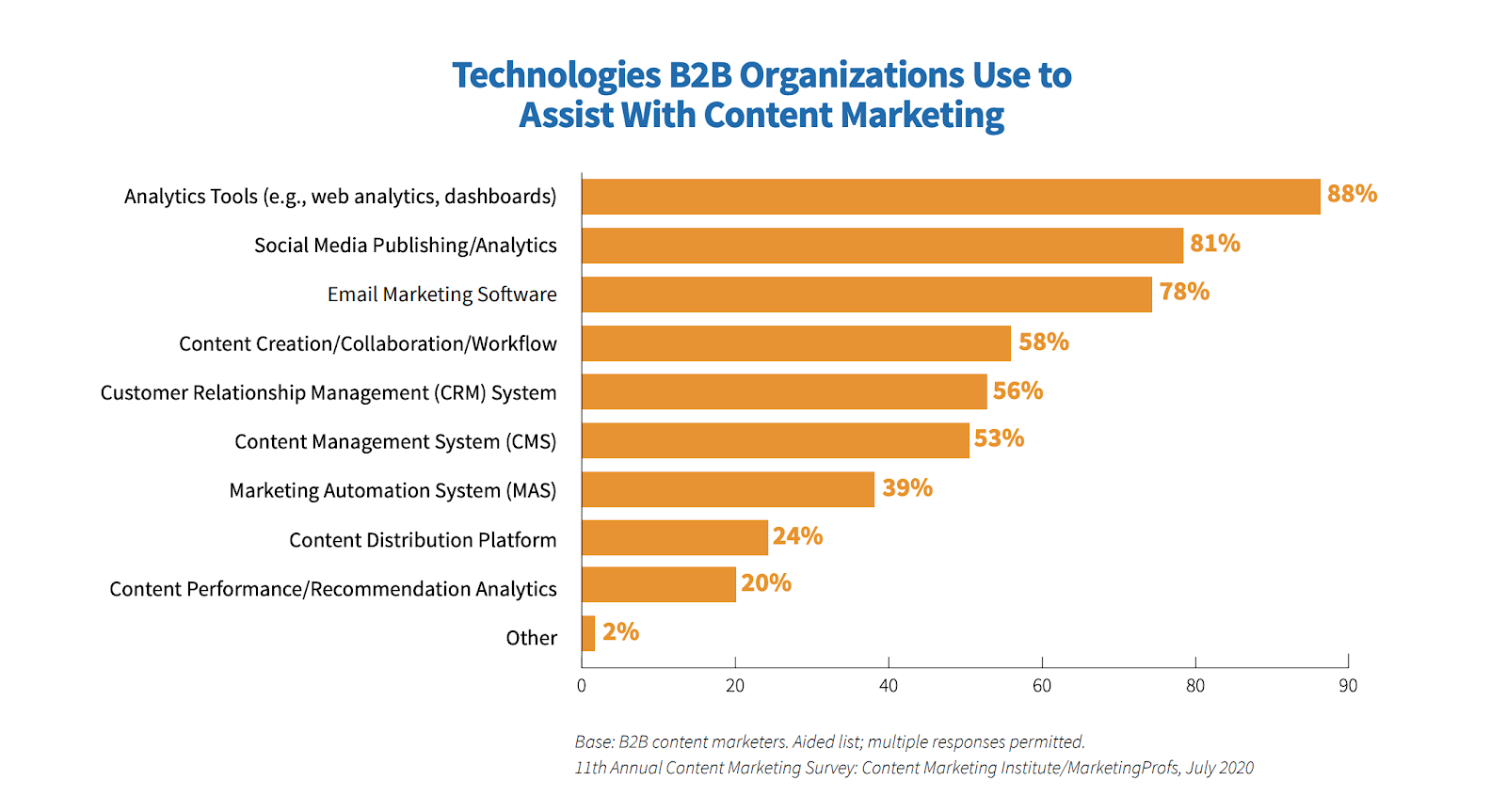 Technologies B2B orgnaizations use to assist with content marketing
