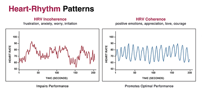 Image result for heartmath coherence