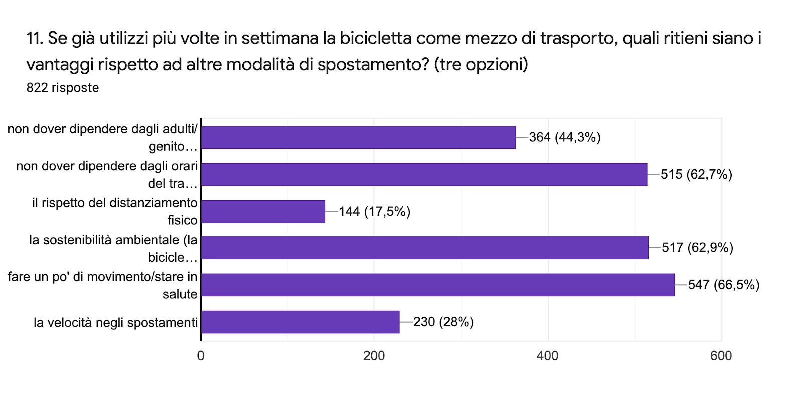 Grafico delle risposte di Moduli. Titolo della domanda: 11. Se già utilizzi più volte in settimana la bicicletta come mezzo di trasporto, quali ritieni siano i vantaggi rispetto ad altre modalità di spostamento? (tre opzioni). Numero di risposte: 822 risposte.