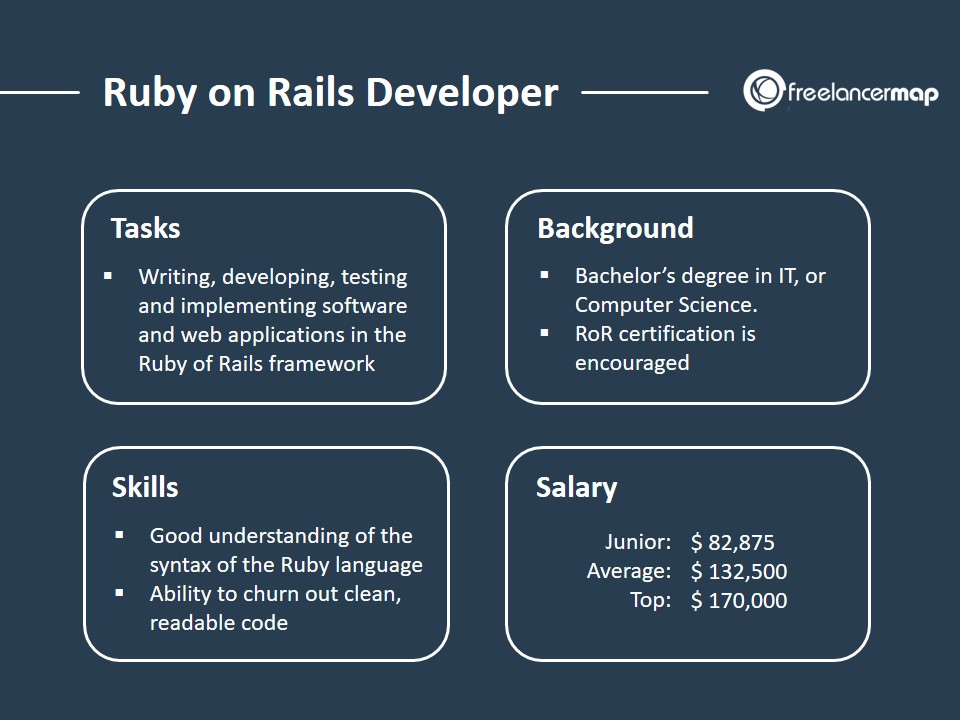 Ruby on Rails Developer - Role Overview