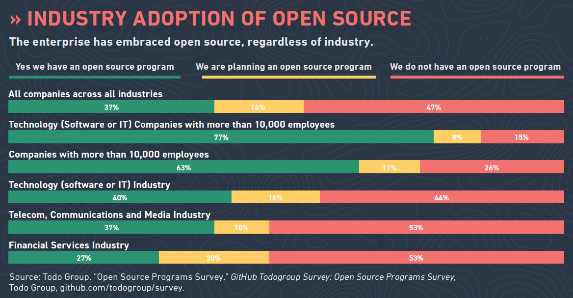 Industry adoption of open source: The enterprise has embraced open source, regardless of industry. Source: Fossa