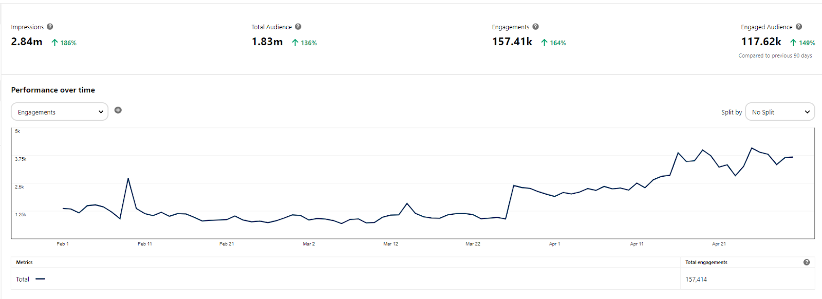 pinterest metrics to track