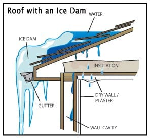 Ice Dams – Several quick fixes but only one cure. | Home Partners -  Painting and Carpentry - Upper Valley NH and VT