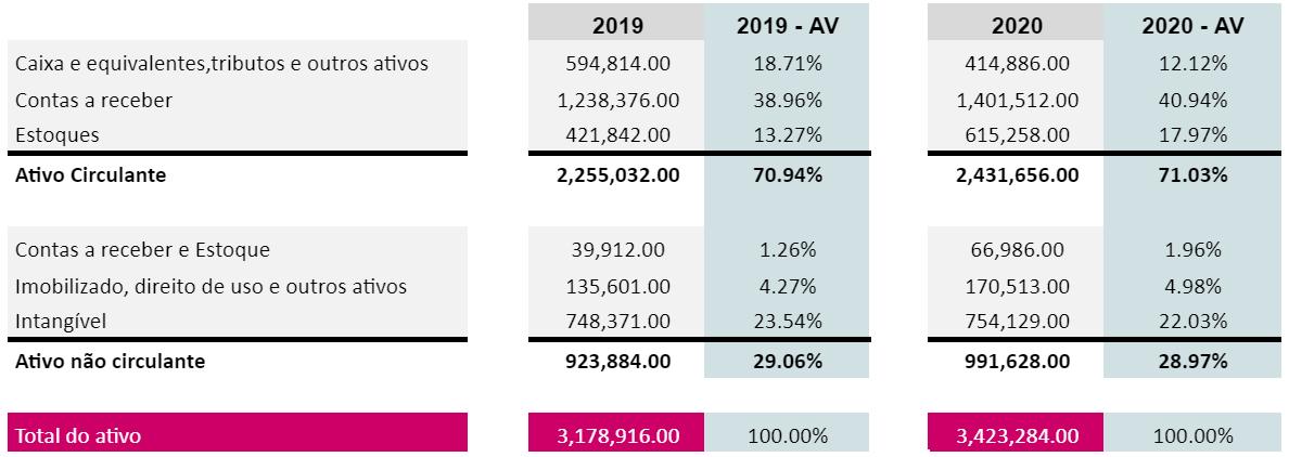 Balanço Patrimonial - 2019 e 2020.