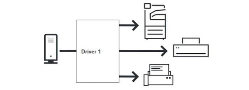 One Xerox Global Print Driver to many printers.