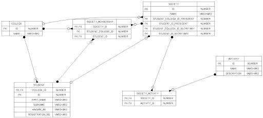ExamplePddDiagram