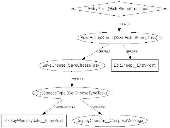 SaveCheeseWorkflow – Example DOT image