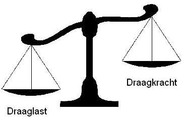 Weegschaal uit balans.JPG