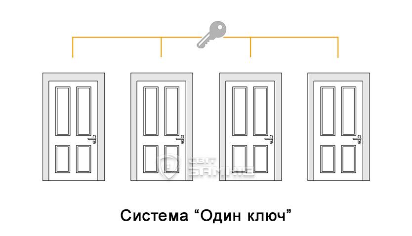 Система Один ключ