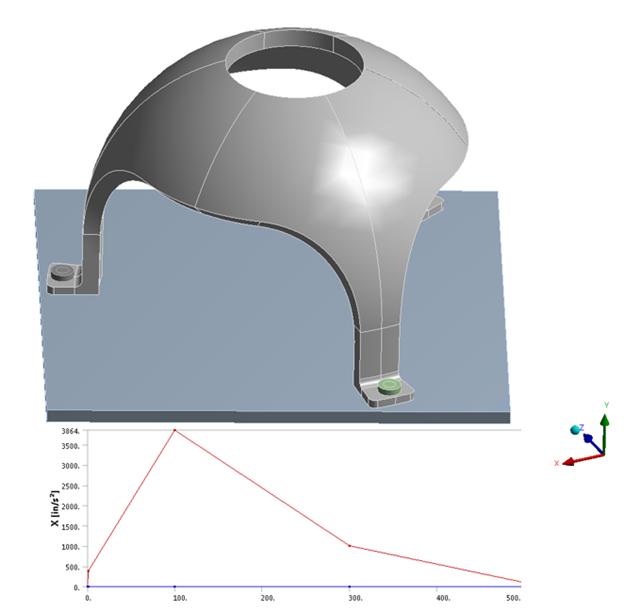 ANSYS Геометрическая модель рамы центрифуги и спектр поперечного ускорения