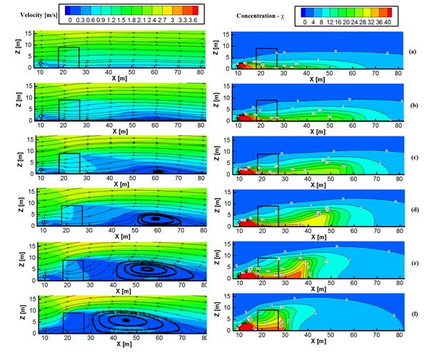 ANSYS | Линии тока и распределения концентрации загрязняющих веществ для зеленых насаждений различной плотности (густота кроны повышается от (а) до (f))