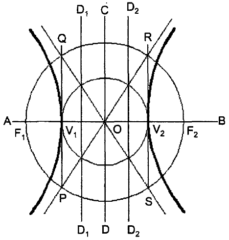 Drawing asymptotes to a hyperbola