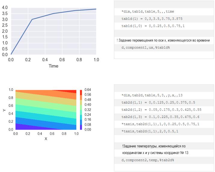 ANSYS | Параметры команды row_var, col_var и plane_var служат для задания меток для осей.