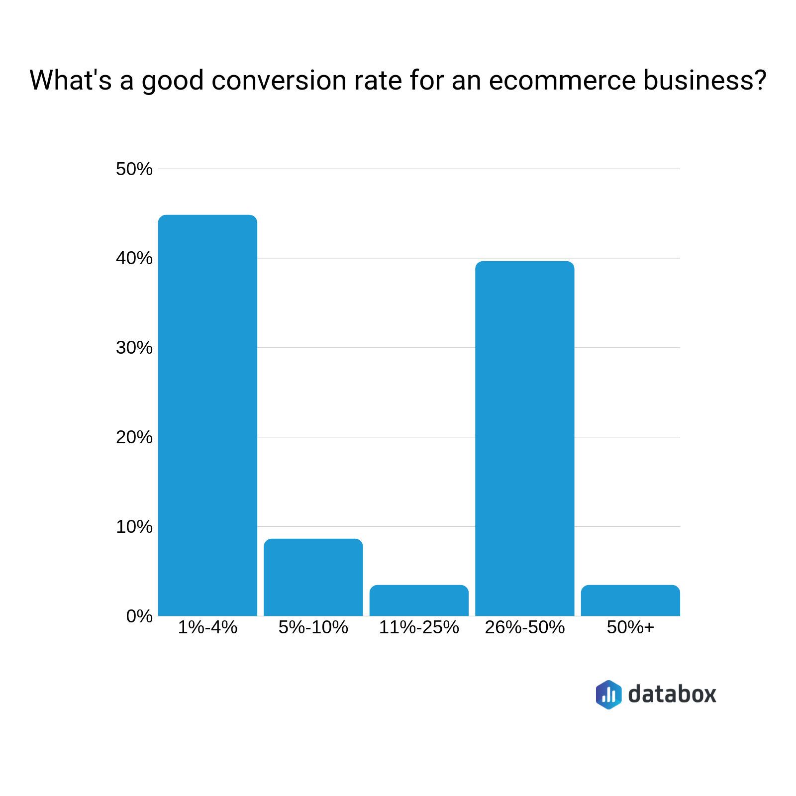 what's a good conversion rate for an ecommerce business