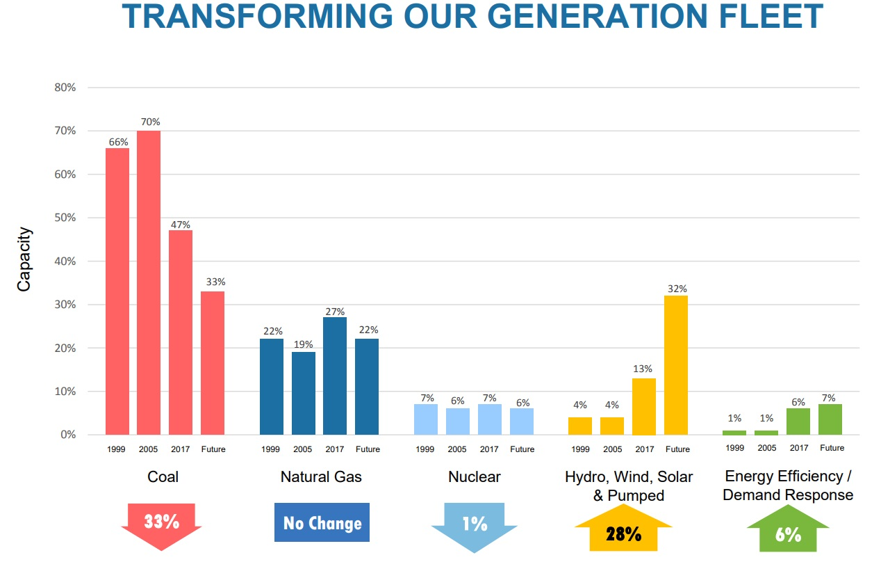 Source: AEP Investor Presentation