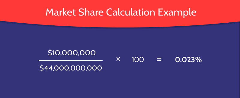 How Market Share is Calculated Example